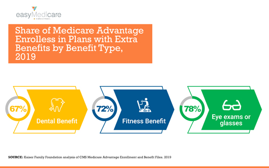 medicare-advantage-online-new-benefits